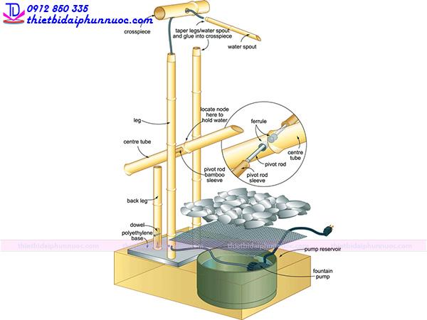 Cách làm đài phun nước mini 1