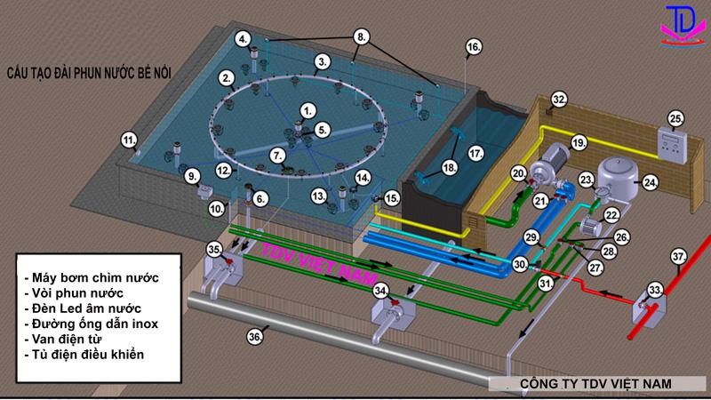 Cấu tạo đài phun nước 2